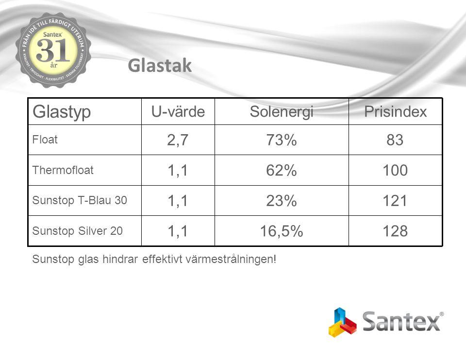 12123%1,1 Sunstop T-Blau 30 10062%1,1 Thermofloat 8373%2,7 Float 16,5% Solenergi 1,1 U-värde 128 Sunstop Silver 20 Prisindex Glastyp Sunstop glas hindrar effektivt värmestrålningen!