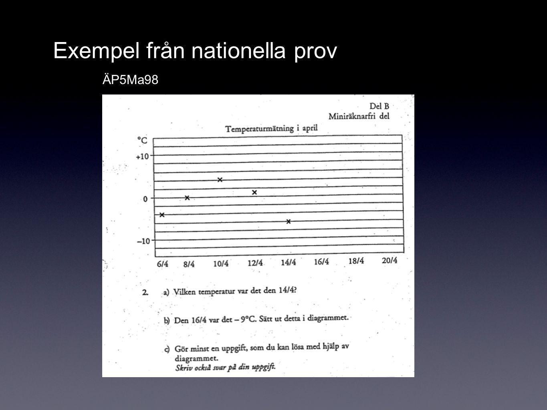 Exempel från nationella prov ÄP5Ma98