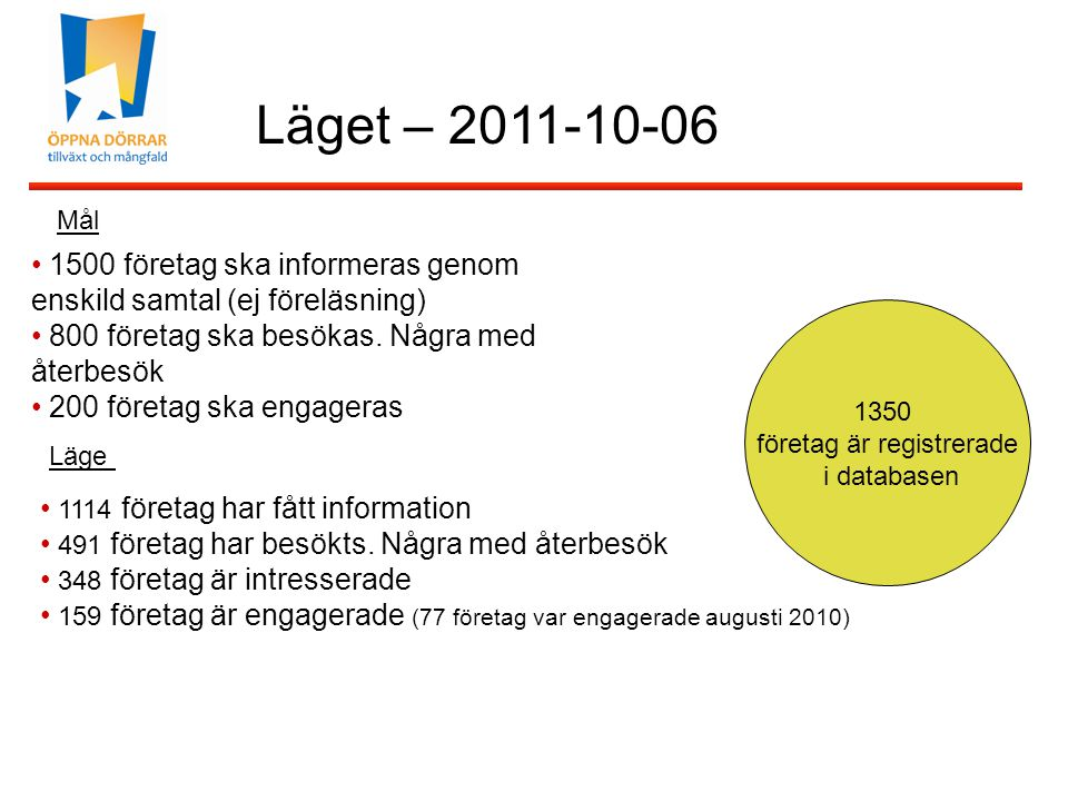 Läget – 2011-10-06 1114 företag har fått information 491 företag har besökts. Några med återbesök 348 företag är intresserade 159 företag är engagerad