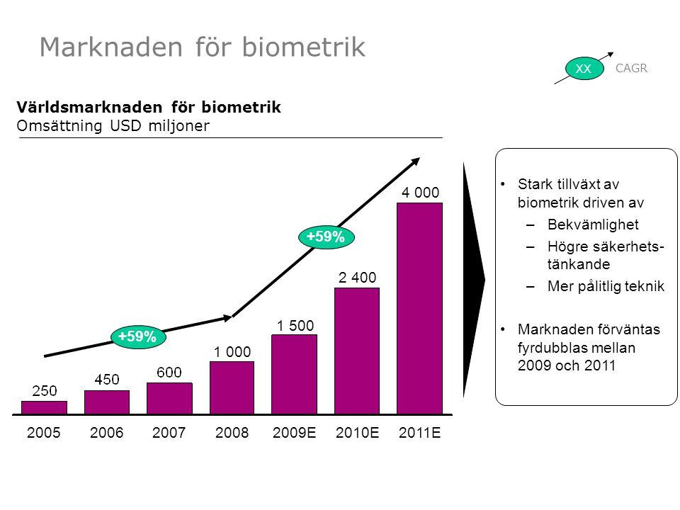 Marknaden för biometrik +59% 20082007 1 500 2005 1 000 2010E +59% 2011E 4 000 20062009E 2 400 XX CAGR Världsmarknaden för biometrik Omsättning USD miljoner Stark tillväxt av biometrik driven av –Bekvämlighet –Högre säkerhets- tänkande –Mer pålitlig teknik Marknaden förväntas fyrdubblas mellan 2009 och 2011
