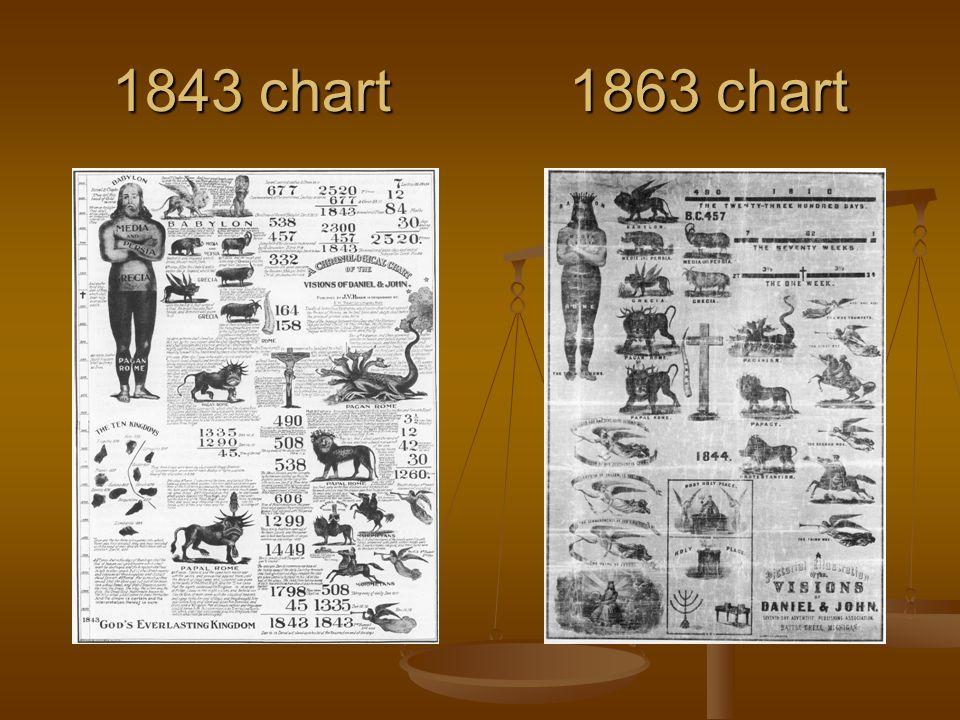 1843 chart 1863 chart
