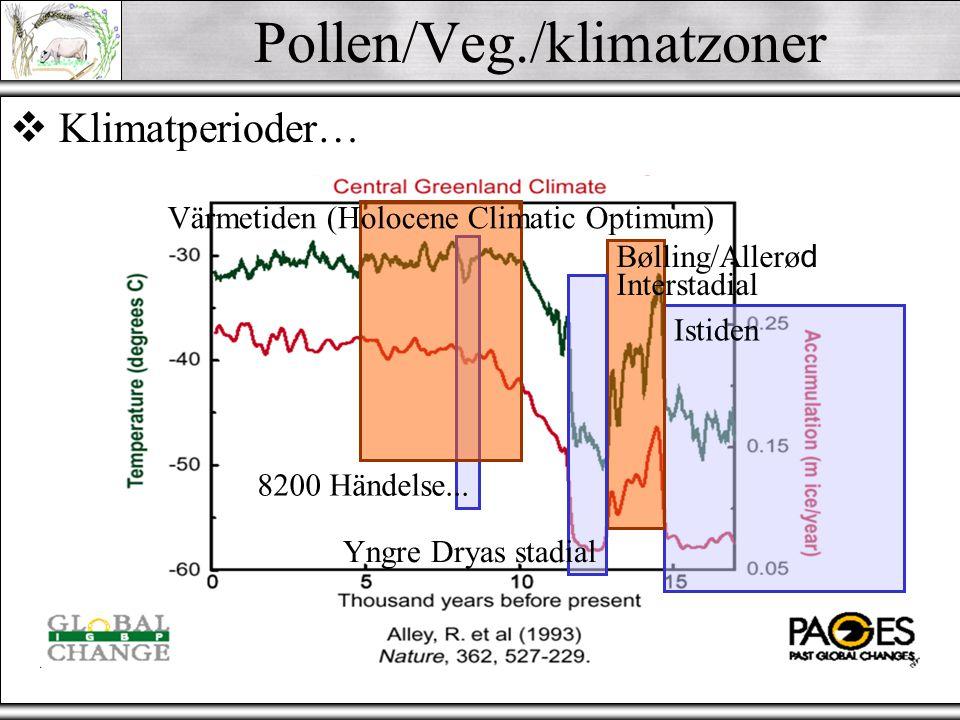 Pollen/Veg./klimatzoner  Klimatperioder (efter Blytt & Sernander) Subatlantisk - sval/fuktig Subboreal - varm/torr Atlantisk - varm/fuktig Boreal - varm/torr Preboreal - kall/subarktisk se Baudou (1995) Norrlands Forntid
