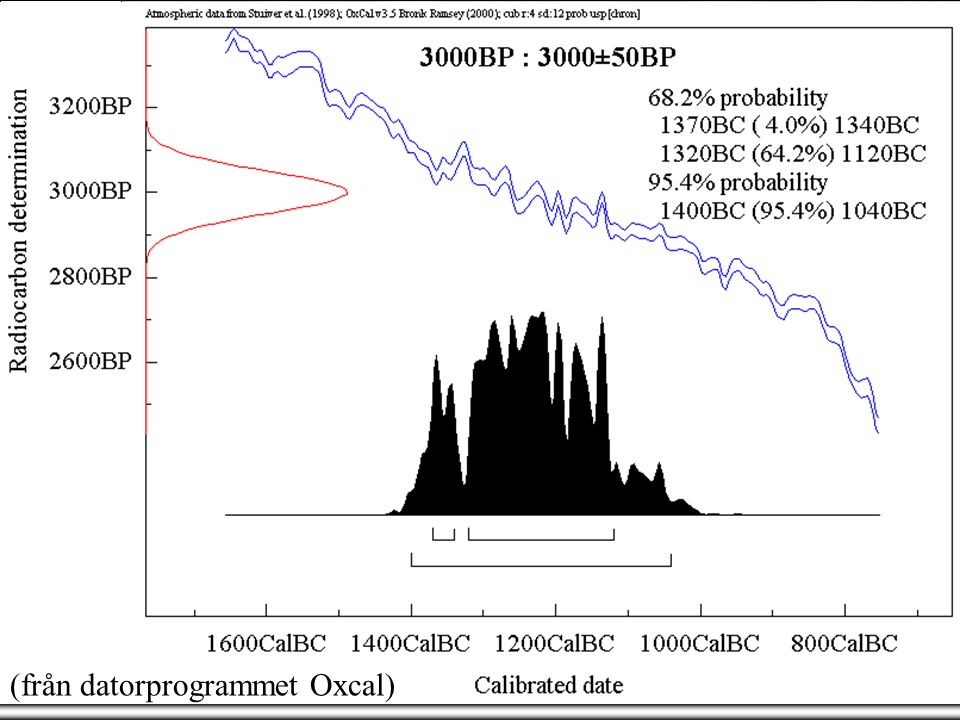 14 C - Kalibration  Kalibreringskurvan C-14 år Kalibrerade datum 2000050001000013000 Mest pålitlig 3000± 50 BP BCAD ~1250 Cal BC 13001200 'Wiggles' - variationer i solens aktivitet