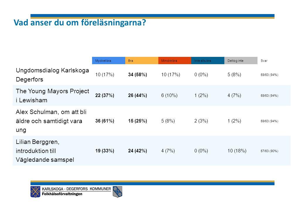 Mycket braBraMindre braInte alls braDeltog inteSvar Ungdomsdialog Karlskoga Degerfors 10 (17%)34 (58%)10 (17%)0 (0%)5 (8%) 59/63 (94%) The Young Mayors Project i Lewisham 22 (37%)26 (44%)6 (10%)1 (2%)4 (7%) 59/63 (94%) Alex Schulman, om att bli äldre och samtidigt vara ung 36 (61%)15 (25%)5 (8%)2 (3%)1 (2%) 59/63 (94%) Lilian Berggren, introduktion till Vägledande samspel 19 (33%)24 (42%)4 (7%)0 (0%)10 (18%) 57/63 (90%) Vad anser du om föreläsningarna?