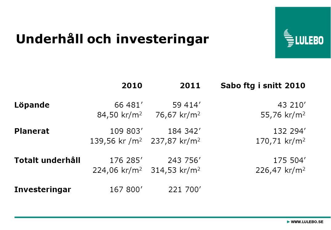Underhåll och investeringar 20102011Sabo ftg i snitt 2010 Löpande66 481' 59 414'43 210' 84,50 kr/m 2 76,67 kr/m 2 55,76 kr/m 2 Planerat109 803' 184 34