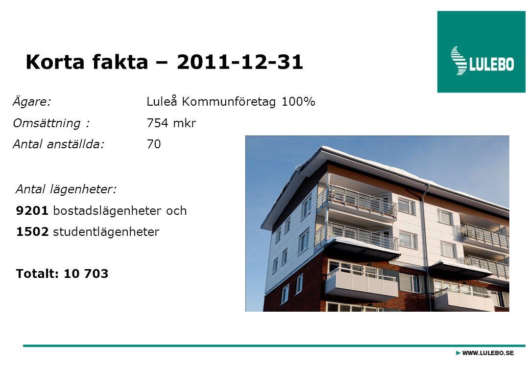 Total lägenhetsyta:642 858 m 2 (bostadslgh), 55 981 m 2 (studentlgh) Hyresnivå:2011-12-31: 820 kr/m 2 lgh, 996 kr/m 2 studentlgh Lokaler:267 lokaler, 45 338 m 2 Förvaltning:Ekonomi, teknik, marknad, lägenhetsservice Entreprenad:Fastighetsskötsel, yttre underhåll, reparationer Korta fakta – 2011-12-31
