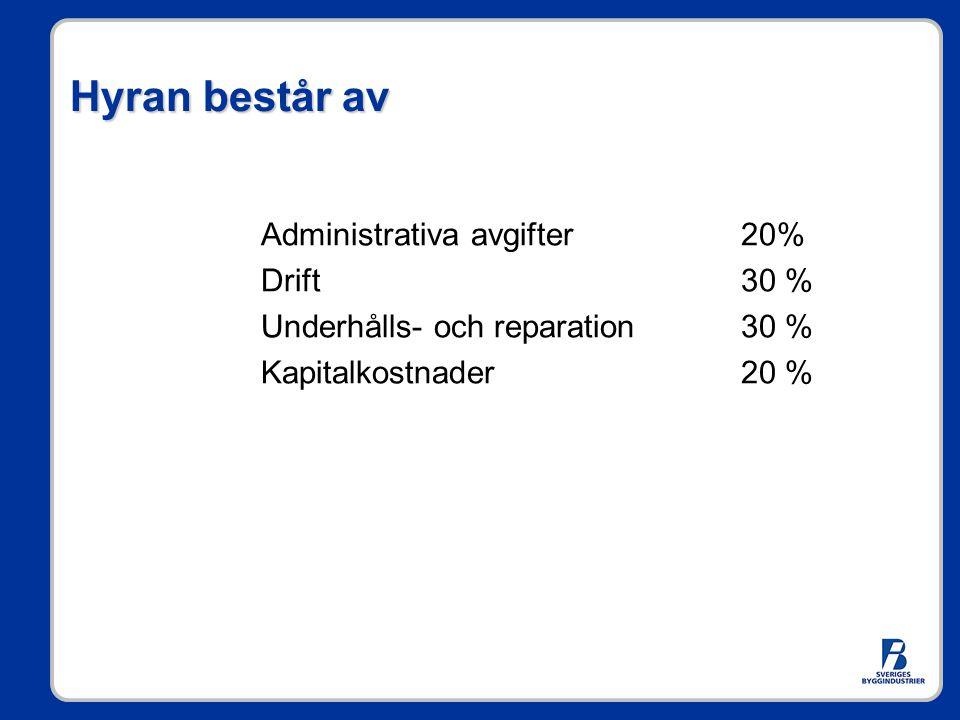 Hyran består av Administrativa avgifter 20% Drift30 % Underhålls- och reparation30 % Kapitalkostnader20 %