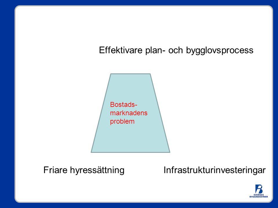 Effektivare plan- och bygglovsprocess Friare hyressättning Infrastrukturinvesteringar Bostads- marknadens problem