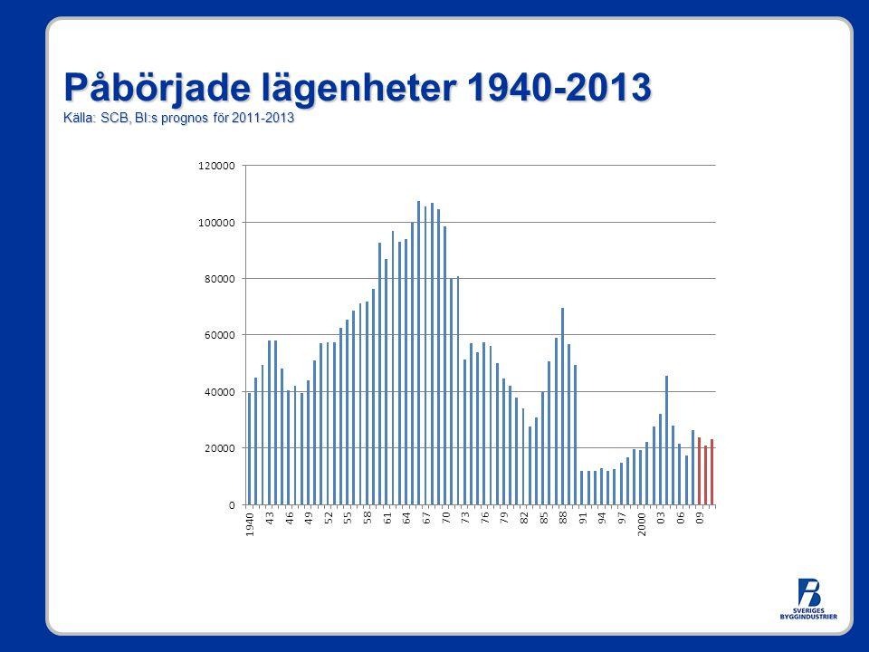 Påbörjade lägenheter 1940-2013 Källa: SCB, BI:s prognos för 2011-2013