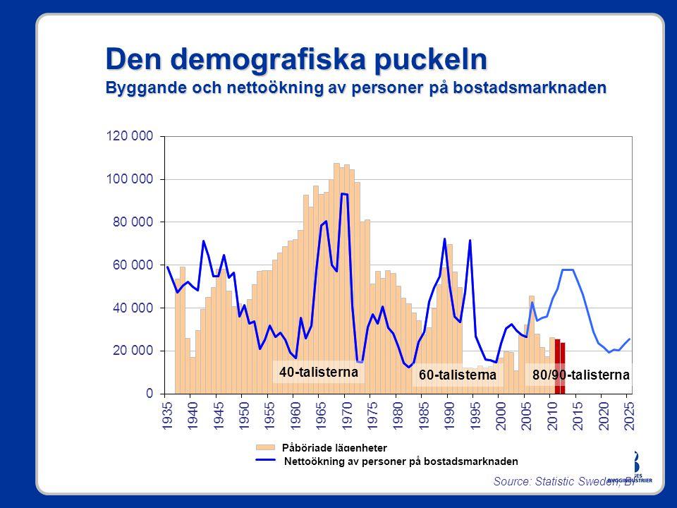 Den demografiska puckeln Byggande och nettoökning av personer på bostadsmarknaden 40-talisterna 60-talisterna80/90-talisterna Source: Statistic Sweden