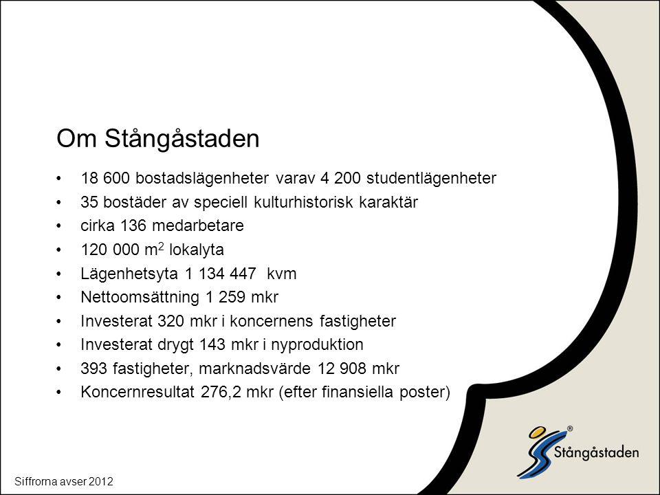 Om Stångåstaden 18 600 bostadslägenheter varav 4 200 studentlägenheter 35 bostäder av speciell kulturhistorisk karaktär cirka 136 medarbetare 120 000