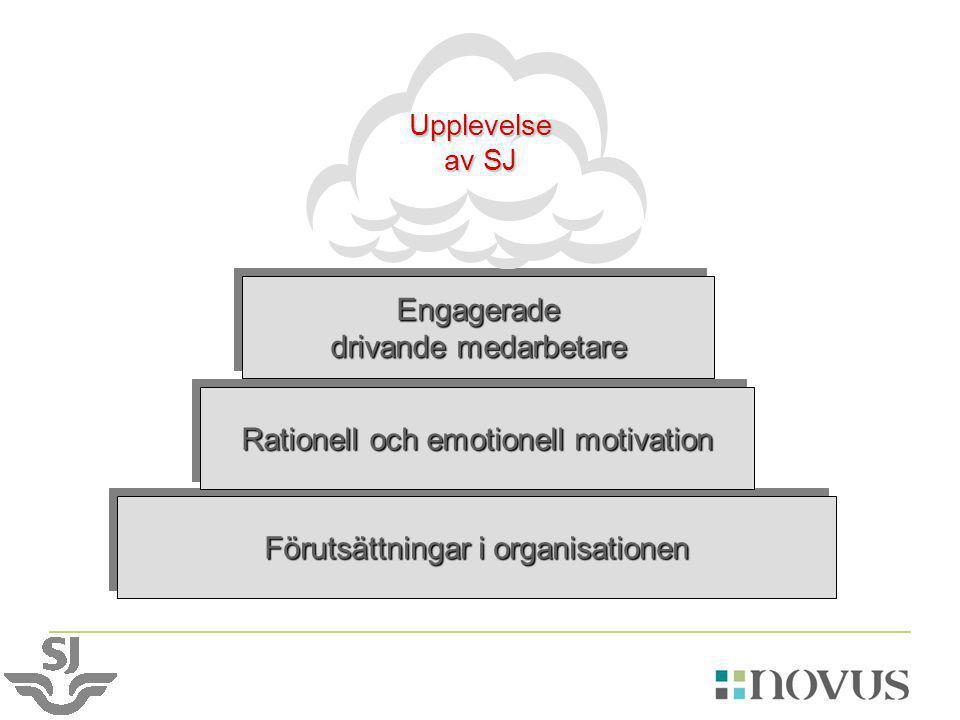 Förutsättningar i organisationen Rationell och emotionell motivation Engagerade drivande medarbetare Engagerade Upplevelse av SJ