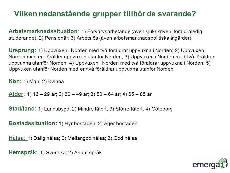 Arbetsmarknadssituation: 1) Förvärvsarbetande (även sjukskriven, föräldraledig, studerande); 2) Pensionär; 3) Arbetslös (även arbetsmarknadspolitiska åtgärder) Ursprung: 1) Uppvuxen i Norden med två föräldrar uppvuxna i Norden; 2) Uppvuxen i Norden med en förälder uppvuxen utanför Norden; 3) Uppvuxen i Norden med två föräldrar uppvuxna utanför Norden; 4) Uppvuxen i Norden med två föräldrar uppvuxna i Norden; 5) Uppvuxen utanför Norden med en/två föräldrar uppvuxna utanför Norden Kön: 1) Man; 2) Kvinna Ålder: 1) 16 – 29 år; 2) 30 – 49 år; 3) 50 – 64 år; 4) 65 – 85 år Stad/land: 1) Landsbygd; 2) Mindre tätort; 3) Större tätort; 4) Göteborg Bostadssituation: 1) Hyr bostaden; 2) Äger bostaden Hälsa: 1) Dålig hälsa; 2) Mellangod hälsa; 3) God hälsa Hemspråk: 1) Svenska; 2) Annat språk Vilken nedanstående grupper tillhör de svarande?