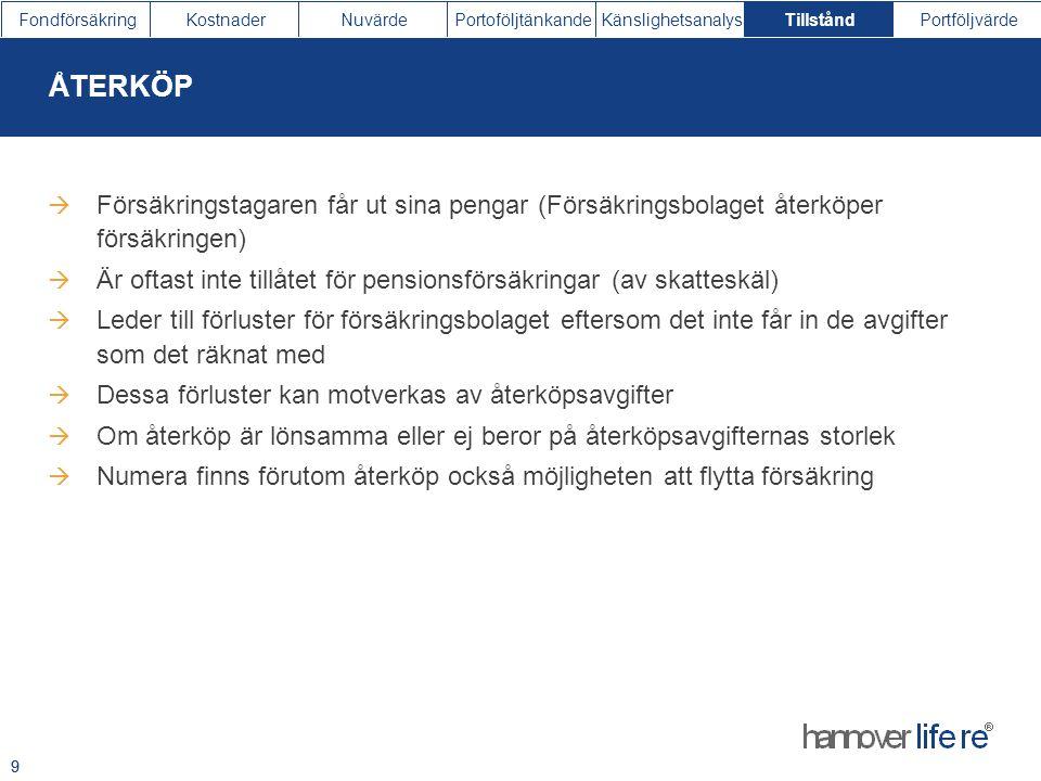FondförsäkringKostnaderNuvärdePortoföljtänkandeKänslighetsanalysTillståndPortföljvärde 9  Försäkringstagaren får ut sina pengar (Försäkringsbolaget å