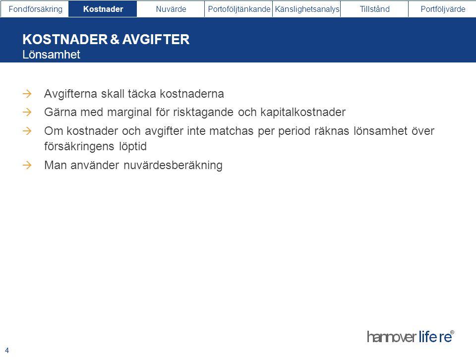 FondförsäkringKostnaderNuvärdePortoföljtänkandeKänslighetsanalysTillståndPortföljvärde 4  Avgifterna skall täcka kostnaderna  Gärna med marginal för