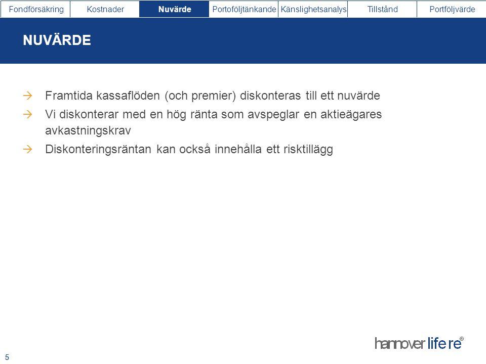 FondförsäkringKostnaderNuvärdePortoföljtänkandeKänslighetsanalysTillståndPortföljvärde 5  Framtida kassaflöden (och premier) diskonteras till ett nuv