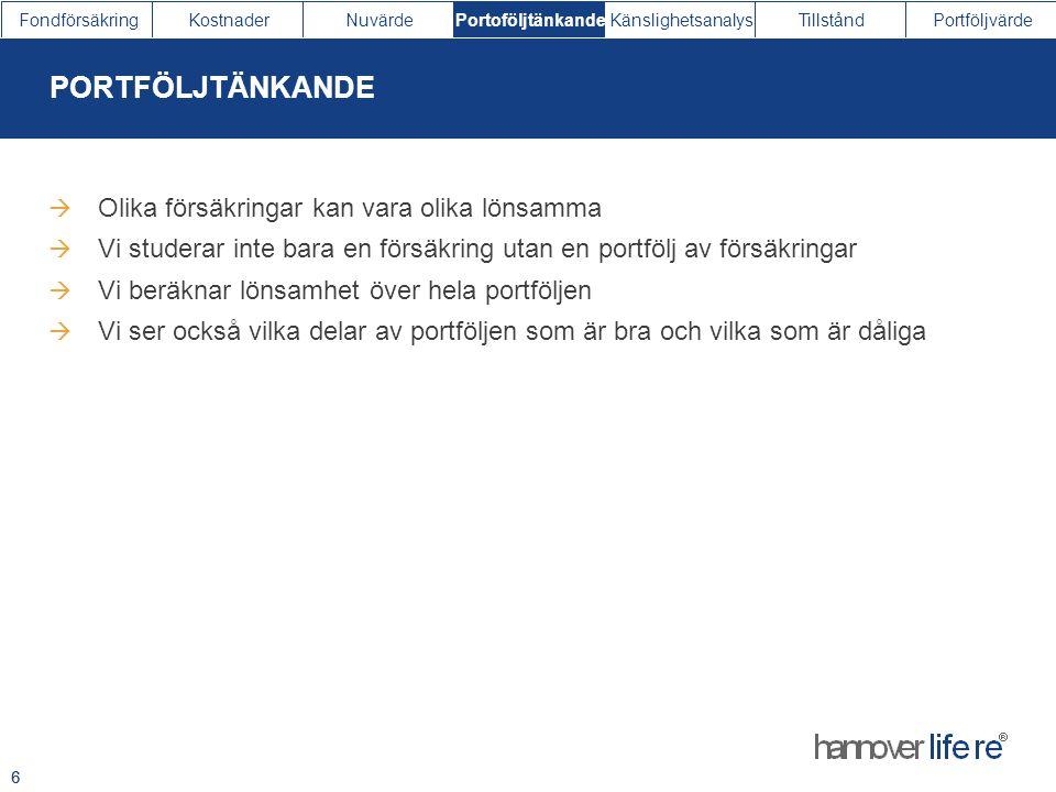 FondförsäkringKostnaderNuvärdePortoföljtänkandeKänslighetsanalysTillståndPortföljvärde 6  Olika försäkringar kan vara olika lönsamma  Vi studerar in
