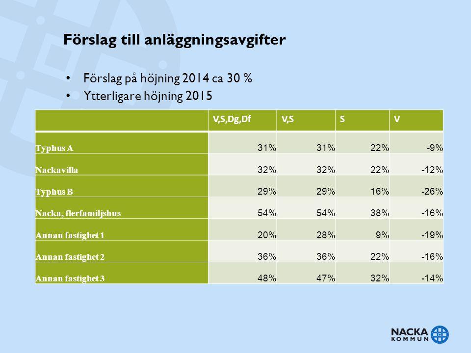 Förslag till anläggningsavgifter Förslag på höjning 2014 ca 30 % Ytterligare höjning 2015 V,S,Dg,DfV,SSV Typhus A 31% 22%-9% Nackavilla 32% 22%-12% Ty