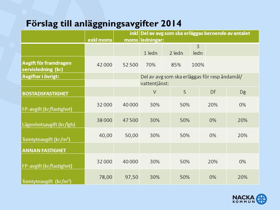 Förslag till anläggningsavgifter 2014 exkl moms inkl moms Del av avg som ska erläggas beroende av antalet ledningar: 1 ledn2 ledn 3 ledn Avgift för fr
