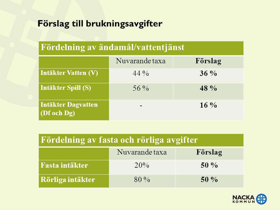 Förslag till brukningsavgifter Fördelning av fasta och rörliga avgifter Nuvarande taxaFörslag Fasta intäkter20%50 % Rörliga intäkter80 %50 % Fördelnin