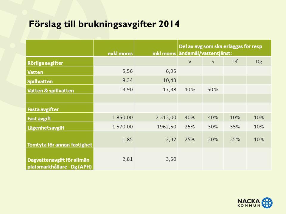 Förslag till brukningsavgifter 2014 exkl momsinkl moms Del av avg som ska erläggas för resp ändamål/vattentjänst: Rörliga avgifter VSDfDg Vatten 5,566