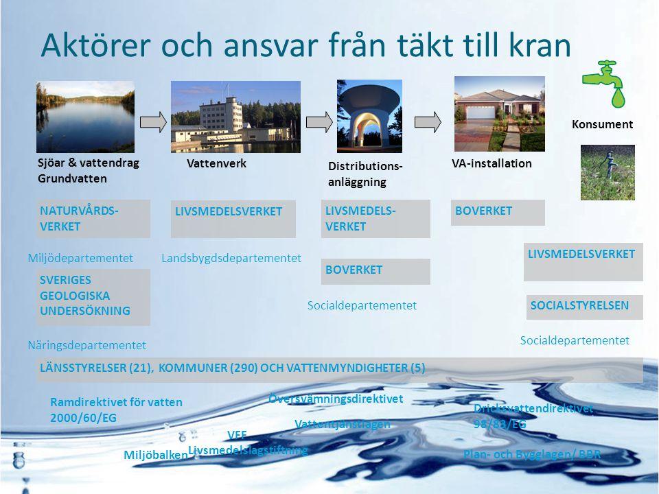 Sjöar & vattendrag Grundvatten Vattenverk Distributions- anläggning VA-installation NATURVÅRDS- VERKET LIVSMEDELSVERKET SVERIGES GEOLOGISKA UNDERSÖKNI