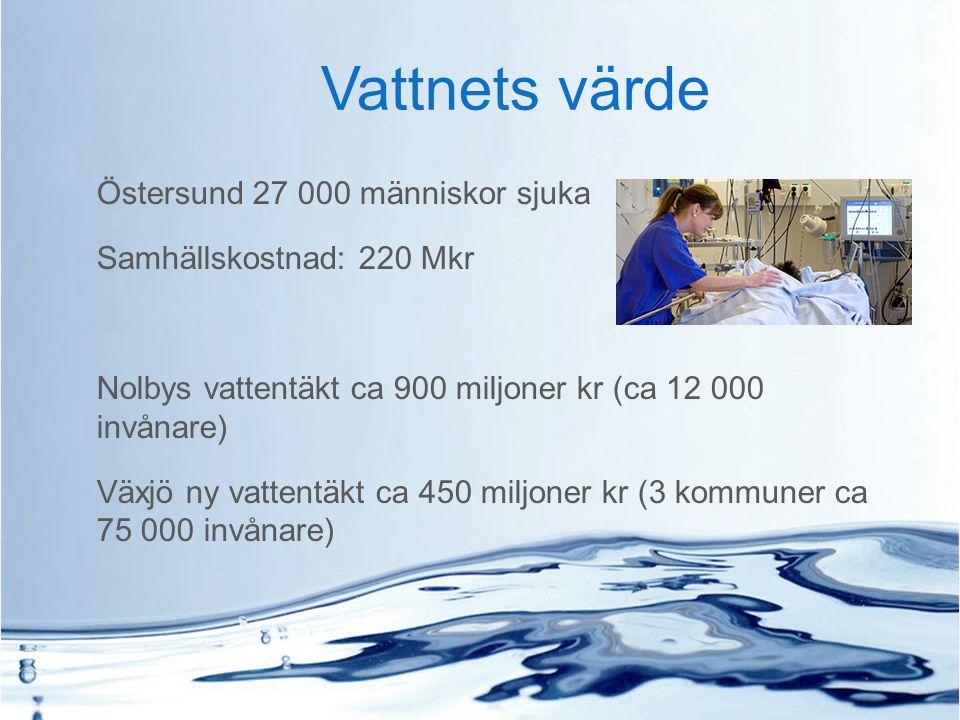 Östersund 27 000 människor sjuka Samhällskostnad: 220 Mkr Nolbys vattentäkt ca 900 miljoner kr (ca 12 000 invånare) Växjö ny vattentäkt ca 450 miljone