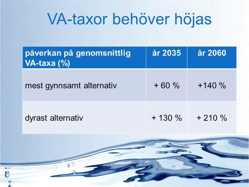 VA-taxor behöver höjas påverkan på genomsnittlig VA-taxa (%) år 2035år 2060 mest gynnsamt alternativ+ 60 %+140 % dyrast alternativ+ 130 %+ 210 %