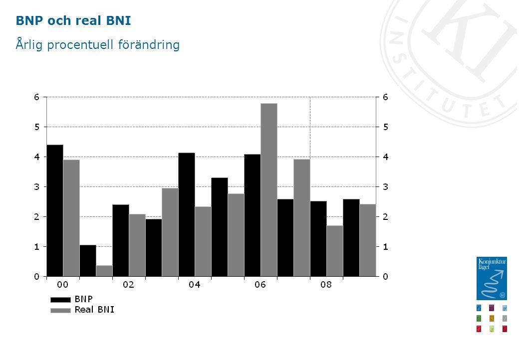 BNP och real BNI Årlig procentuell förändring