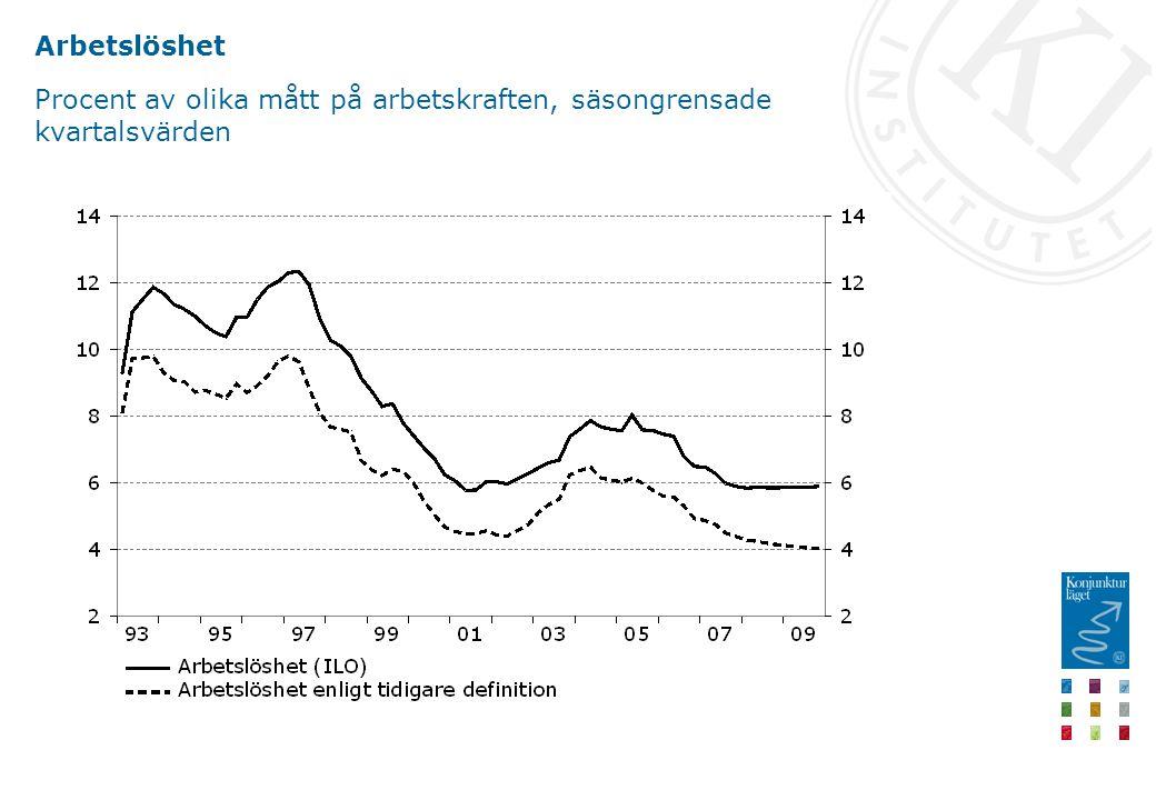 Arbetslöshet Procent av olika mått på arbetskraften, säsongrensade kvartalsvärden