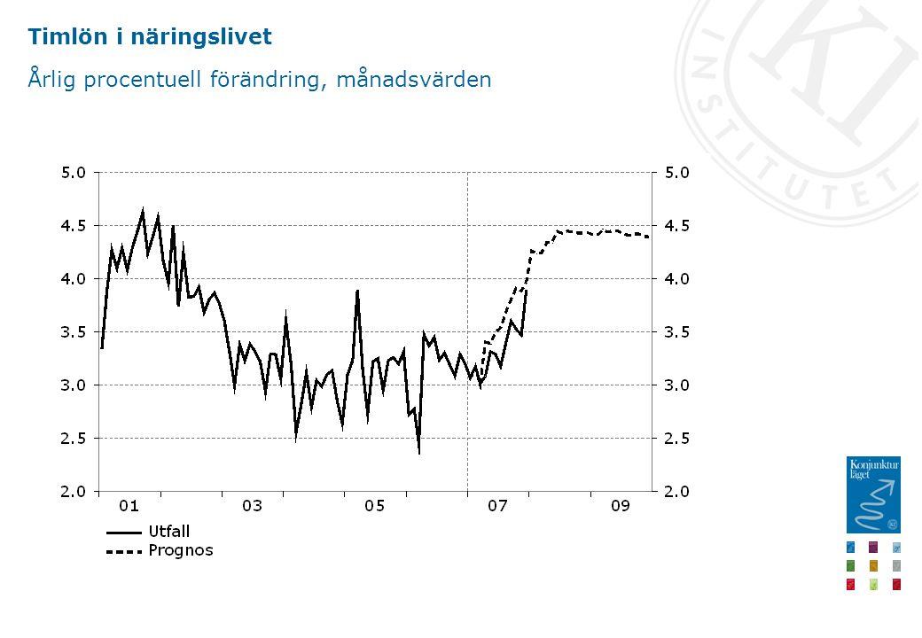 Timlön i näringslivet Årlig procentuell förändring, månadsvärden