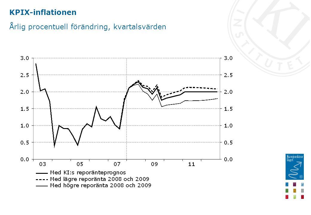 KPIX-inflationen Årlig procentuell förändring, kvartalsvärden