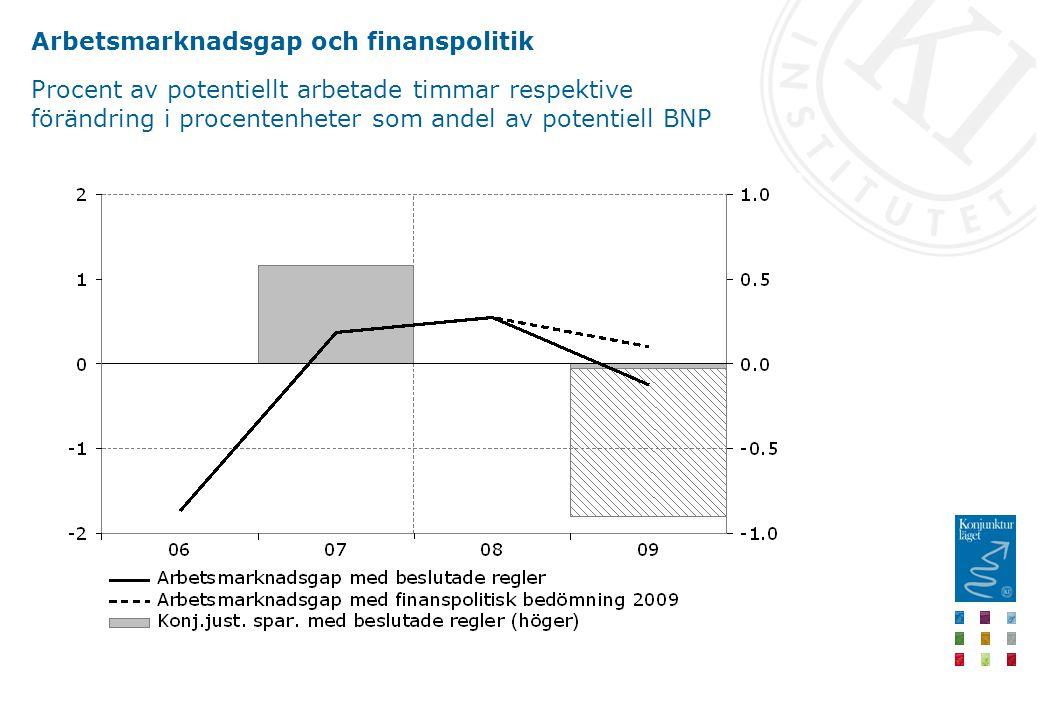 Arbetsmarknadsgap och finanspolitik Procent av potentiellt arbetade timmar respektive förändring i procentenheter som andel av potentiell BNP