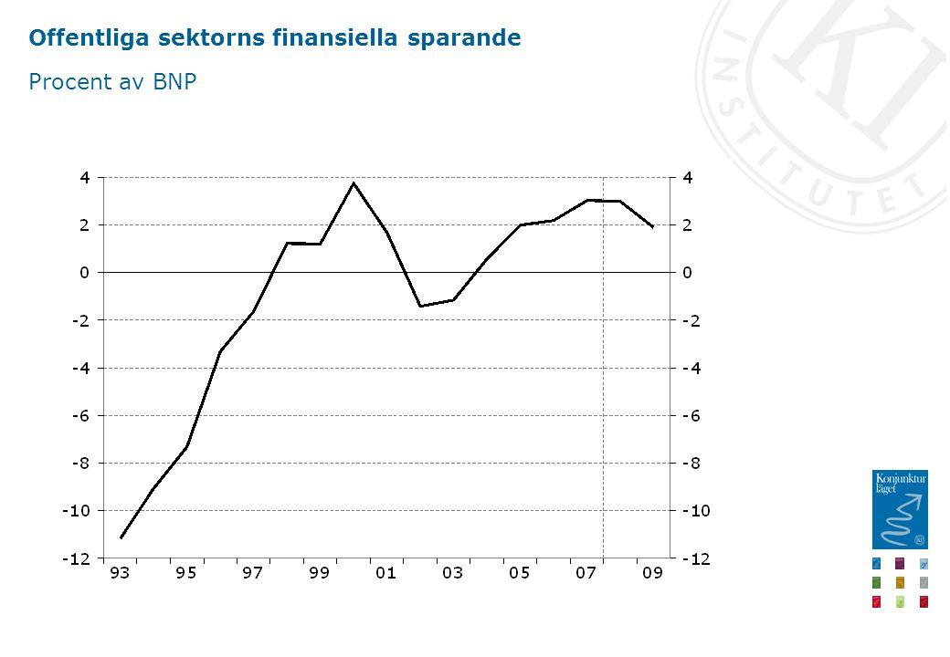 Offentliga sektorns finansiella sparande Procent av BNP