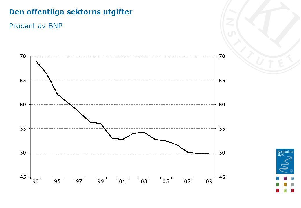 Den offentliga sektorns utgifter Procent av BNP