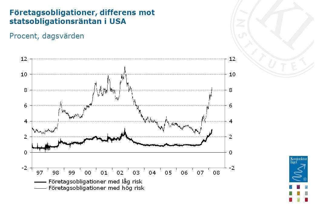 Företagsobligationer, differens mot statsobligationsräntan i USA Procent, dagsvärden