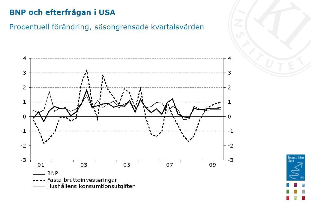 BNP och efterfrågan i USA Procentuell förändring, säsongrensade kvartalsvärden