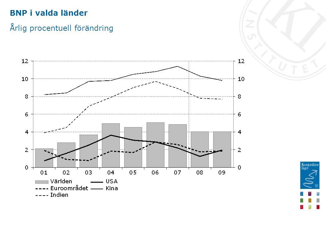 BNP i valda länder Årlig procentuell förändring