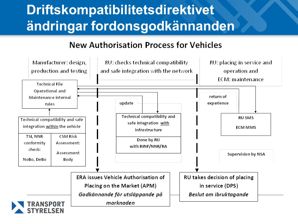 Driftskompatibilitetsdirektivet ändringar fordonsgodkännanden