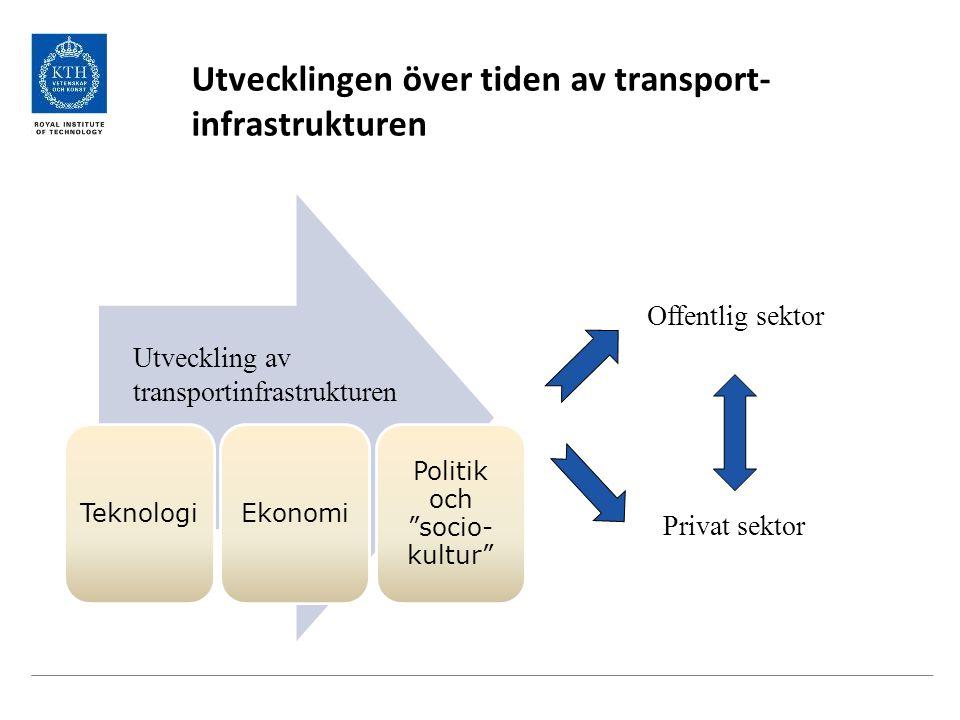 Utvecklingen över tiden av transport- infrastrukturen Teknologi Ekonomi Politik och socio- kultur Offentlig sektor Privat sektor Utveckling av transportinfrastrukturen