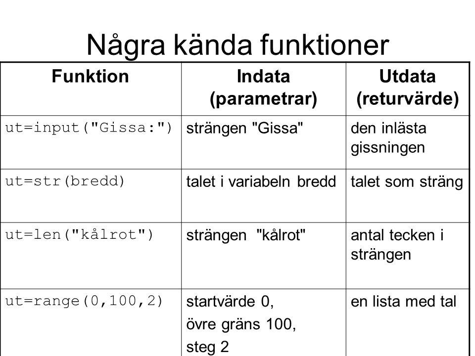Hur funktioner fungerar Funktionen anropas.Indata skickas in via parametrar, utdata returneras.