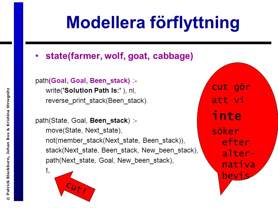 Modellera förflyttning © Patrick Blackburn, Johan Bos & Kristina Striegnitz state(farmer, wolf, goat, cabbage) path(Goal, Goal, Been_stack) :- write( Solution Path Is: ), nl, reverse_print_stack(Been_stack).