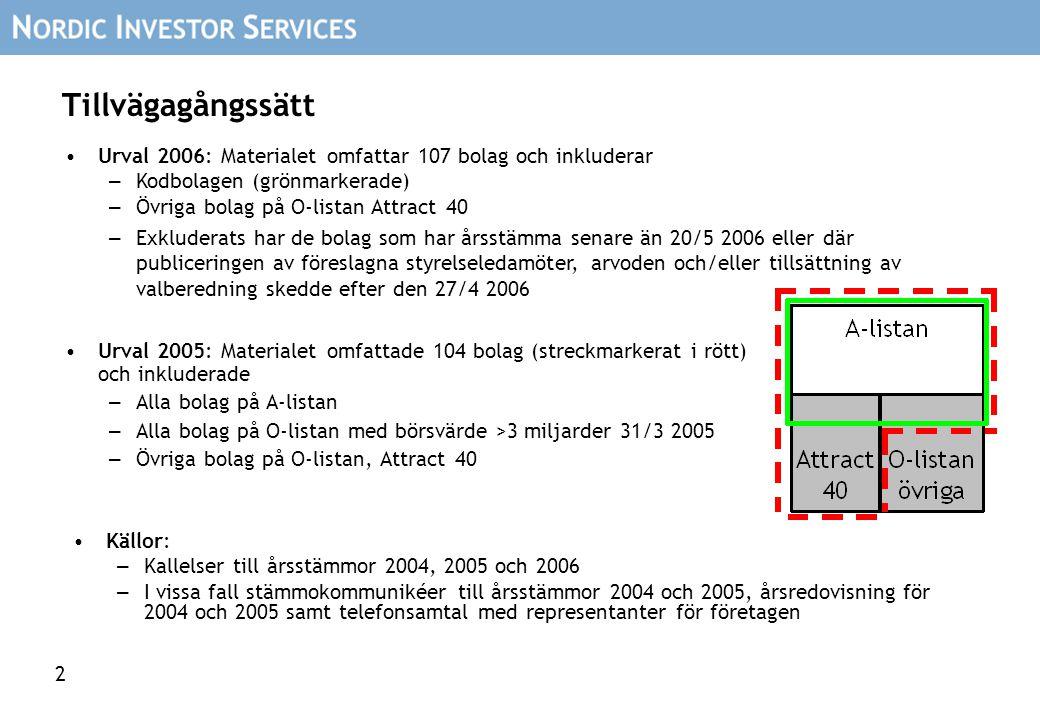 2 Tillvägagångssätt Urval 2005: Materialet omfattade 104 bolag (streckmarkerat i rött) och inkluderade – Alla bolag på A-listan – Alla bolag på O-list