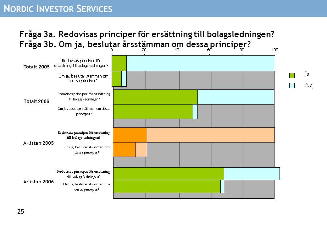 25 Fråga 3a. Redovisas principer för ersättning till bolagsledningen? Fråga 3b. Om ja, beslutar årsstämman om dessa principer? Ja Nej Totalt 2005 Tota