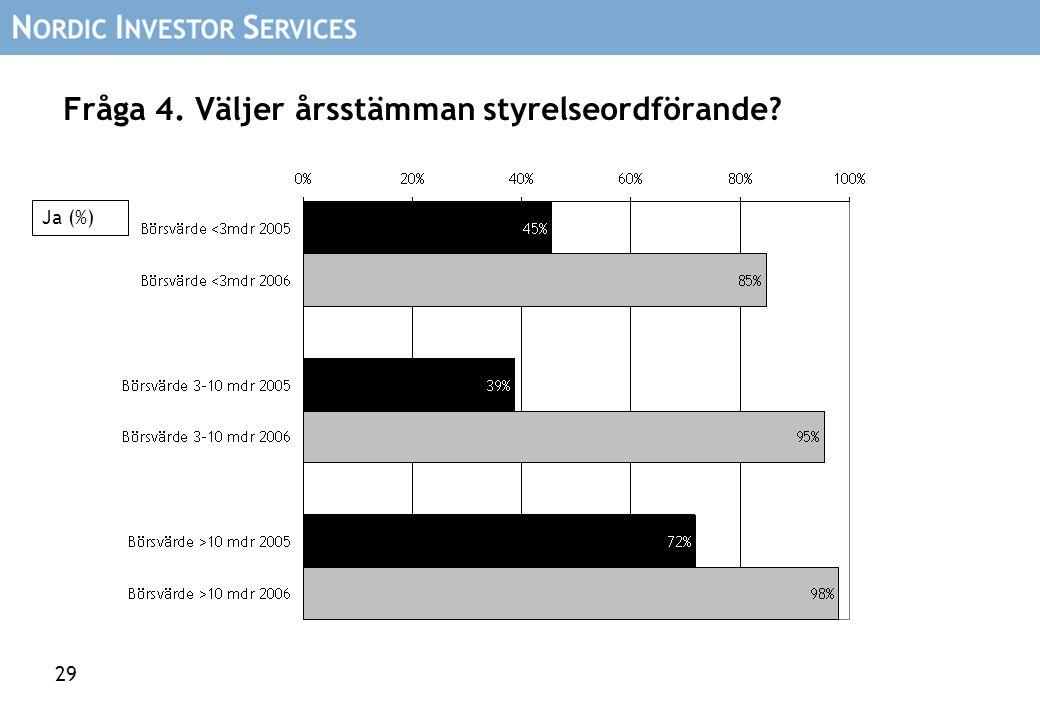 29 Fråga 4. Väljer årsstämman styrelseordförande Ja (%)