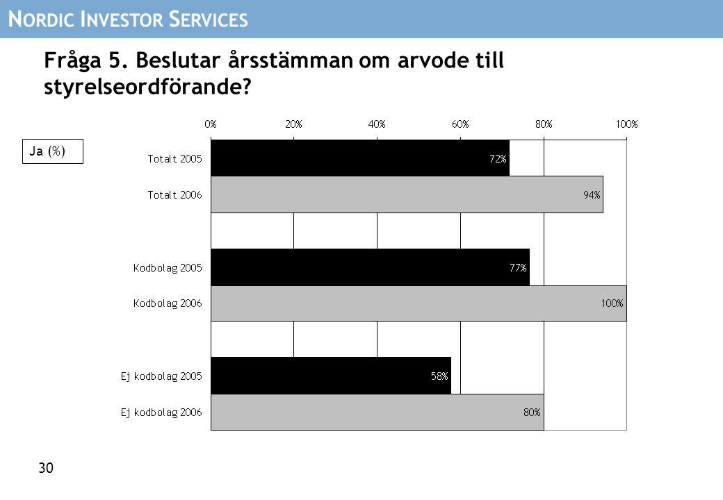 30 Fråga 5. Beslutar årsstämman om arvode till styrelseordförande? Ja (%)