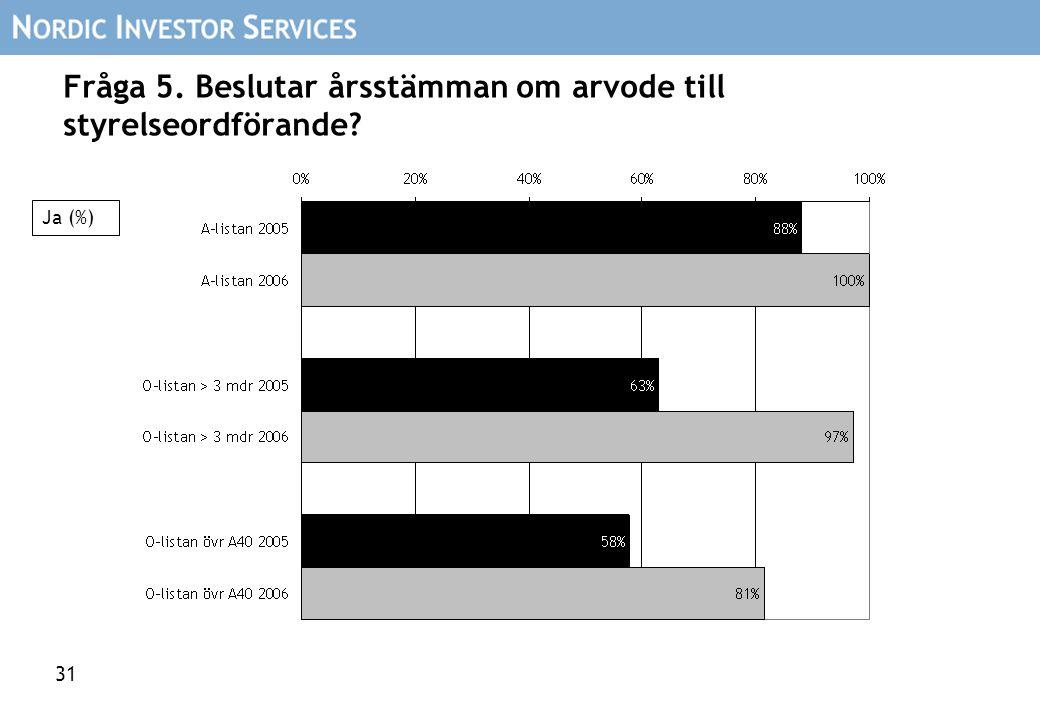 31 Fråga 5. Beslutar årsstämman om arvode till styrelseordförande? Ja (%)