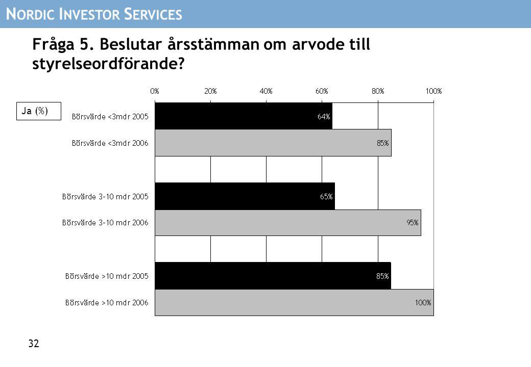 32 Fråga 5. Beslutar årsstämman om arvode till styrelseordförande? Ja (%)
