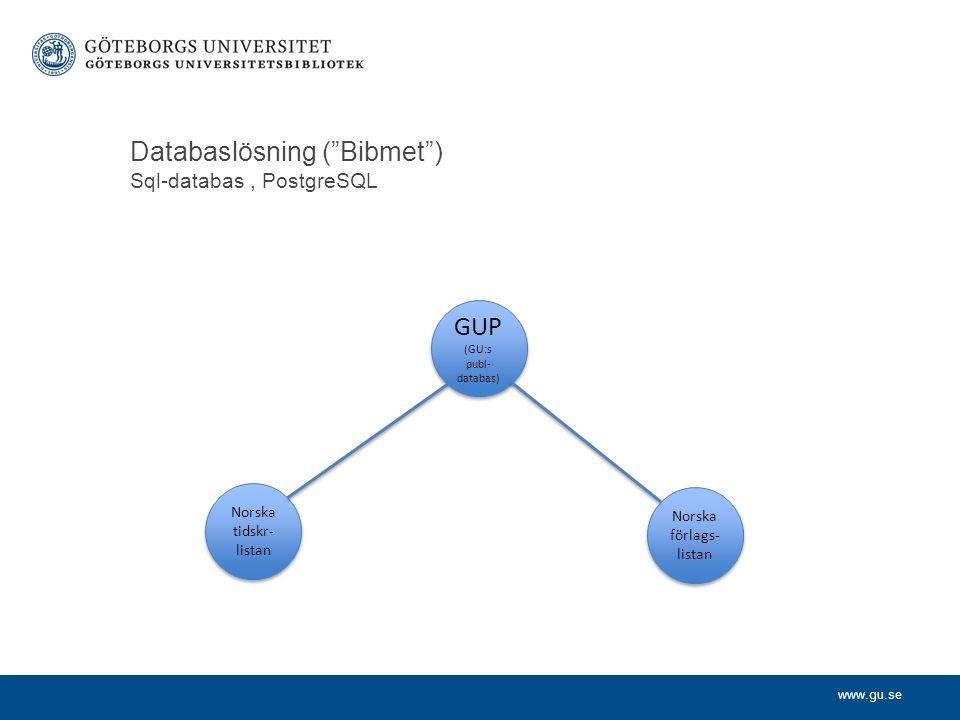 www.gu.se Databaslösning ( Bibmet ) Sql-databas, PostgreSQL GUP (GU:s publ- databas) GUP (GU:s publ- databas) Norska tidskr- listan Norska förlags- listan