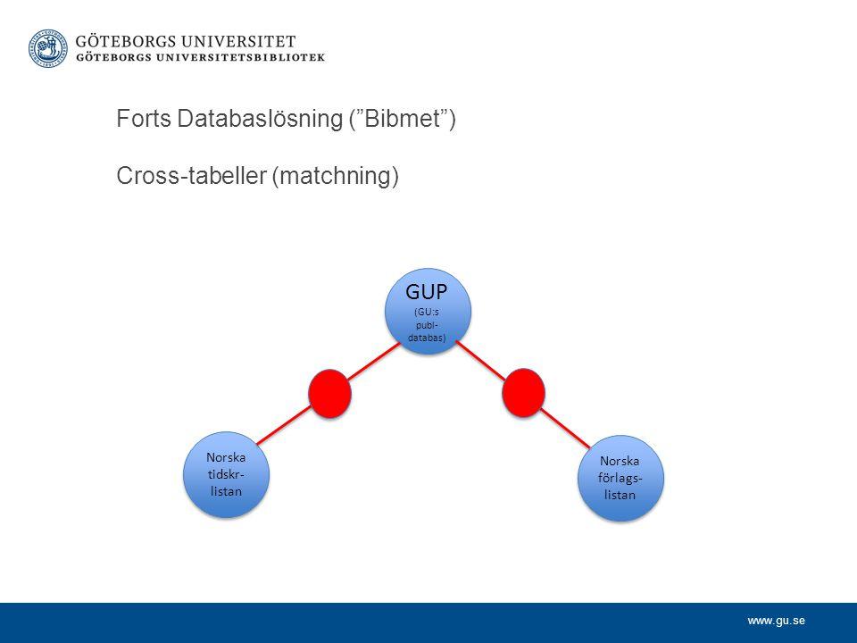 www.gu.se Forts Databaslösning ( Bibmet ) Cross-tabeller (matchning) GUP (GU:s publ- databas) GUP (GU:s publ- databas) Norska tidskr- listan Norska förlags- listan